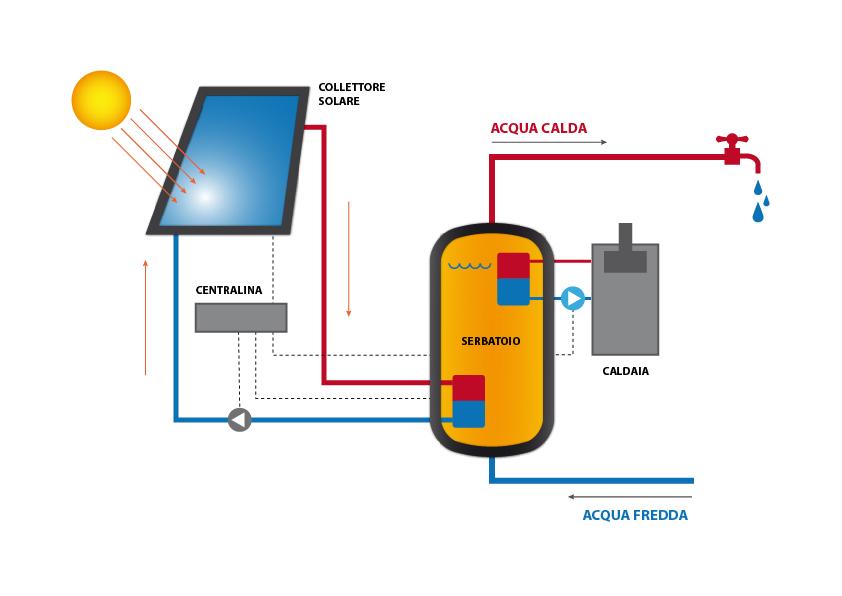 Impianto solare termico seac esco energy service for Pex sistema di riscaldamento ad acqua calda
