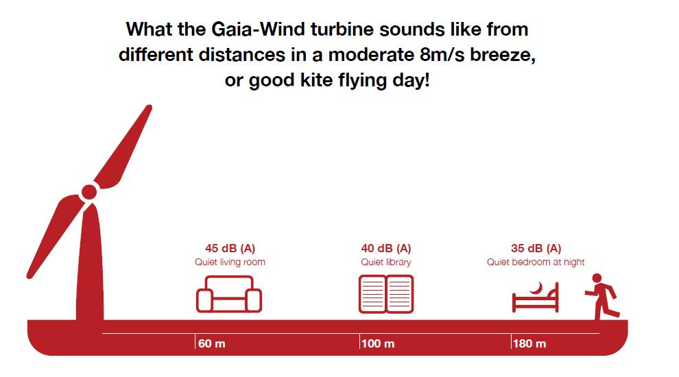 Gaia Wind - turbina silenziosa - SEAC & PARTNERS