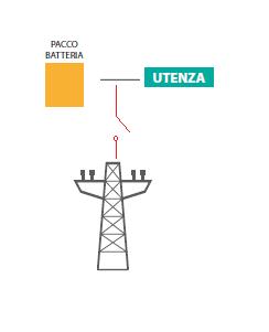 NOTTE-fotovoltaico-batteria-storage