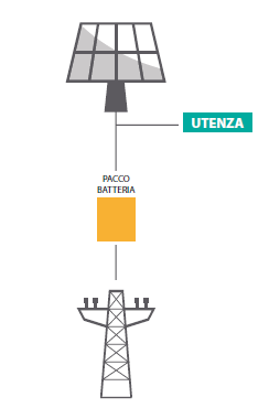 POMERIGGIO-fotovoltaico-batteria-storage