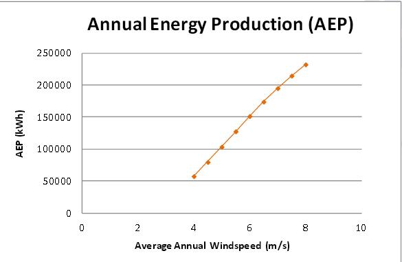 produzione-kwh-vento