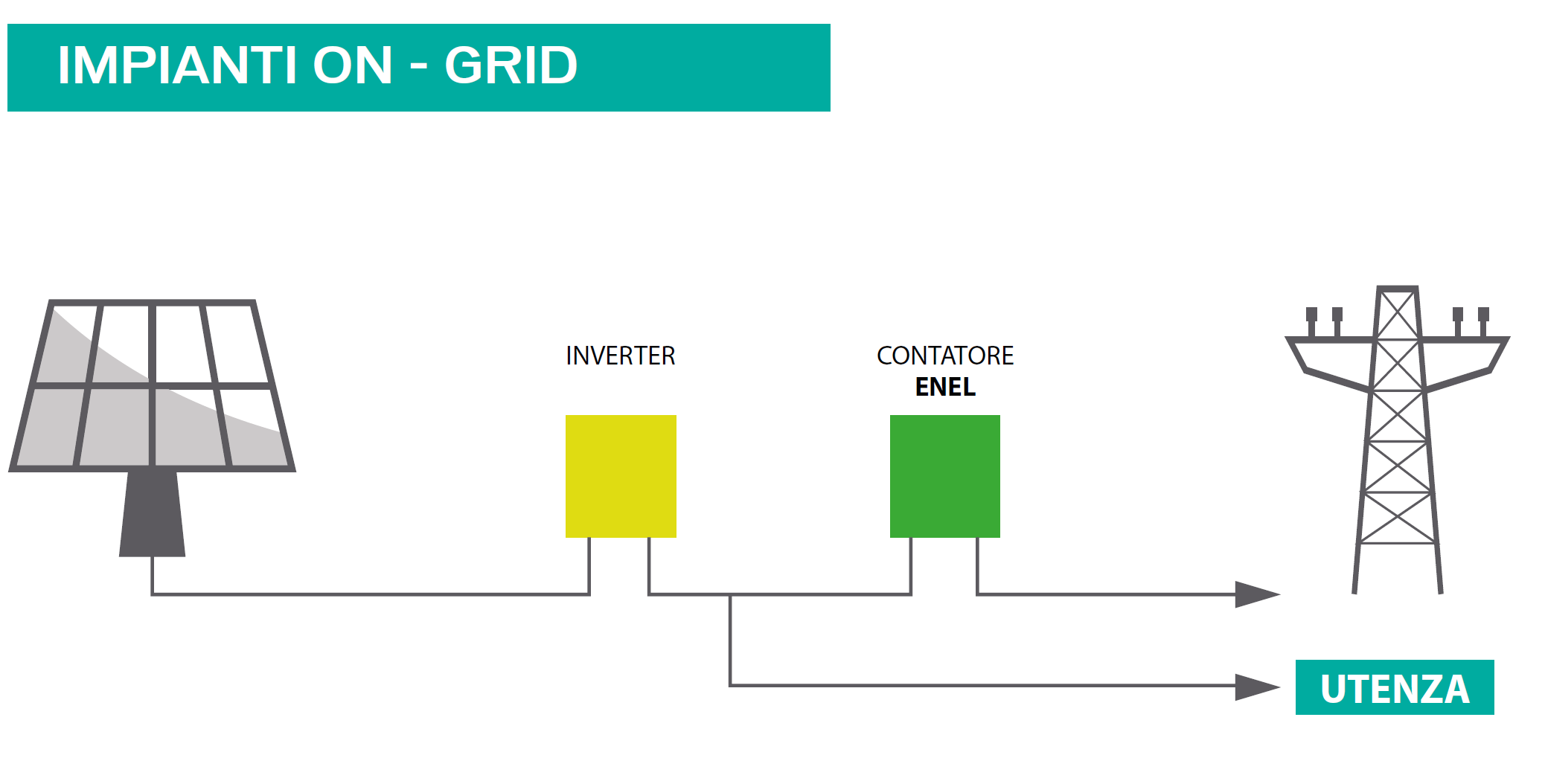 schema-fotovoltaico-ON-GRID