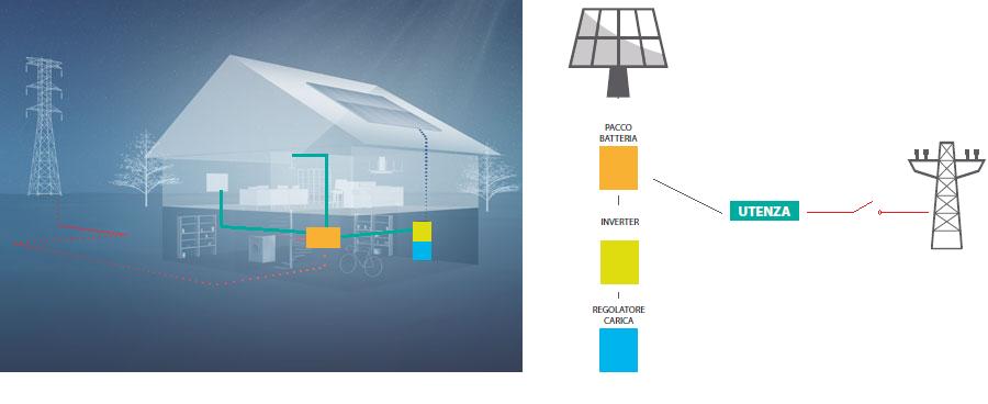 schema-fotovoltaico-batteria-storage