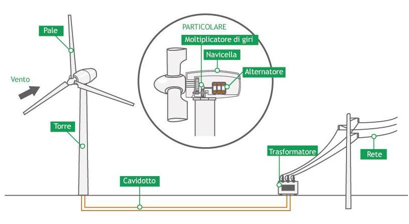 funzionamento-mini-eolico