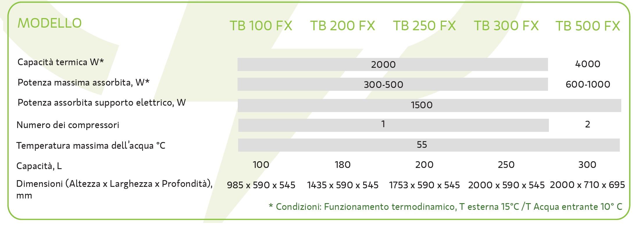 Scheda Tecnica Thermboil serie FX