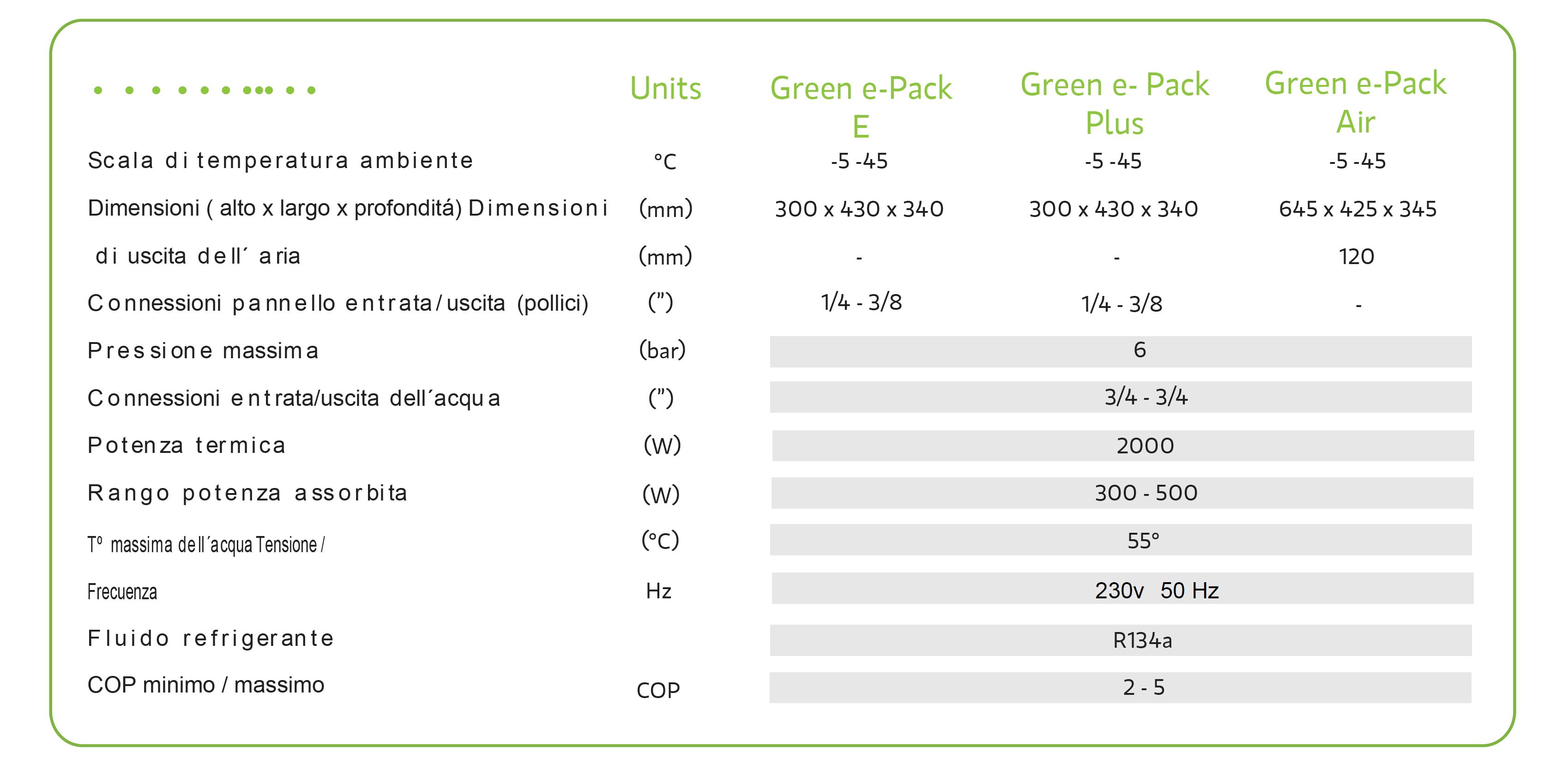 scheda tecnica Green e-pack